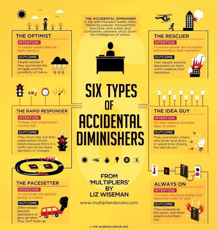 """Six type of accidental diminishers from """"Multipliers"""" by Liz Wiseman"""